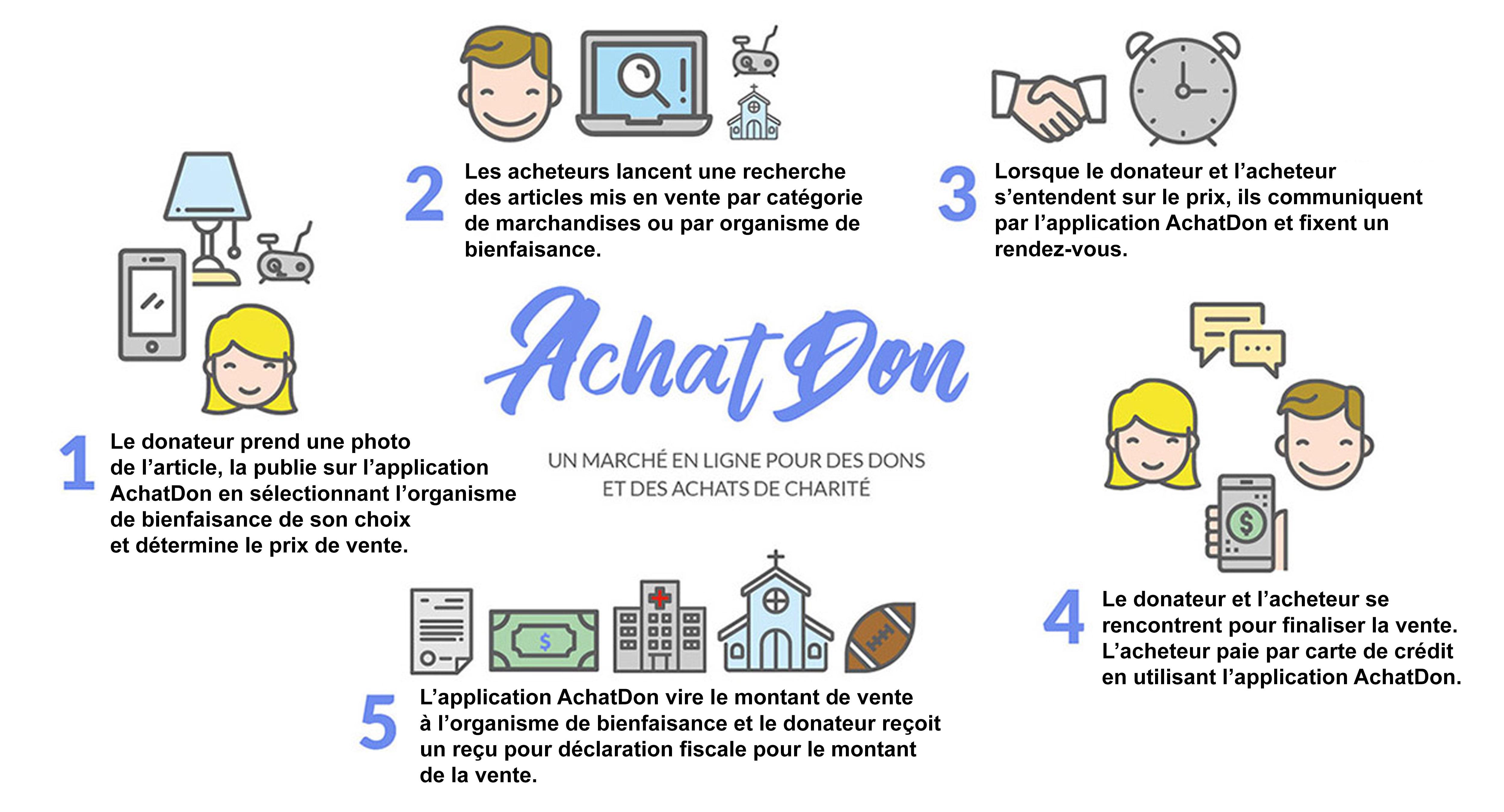 AchatDon - Comment cela fonctionne